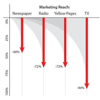 Decline of Traditional Advertising Mediums